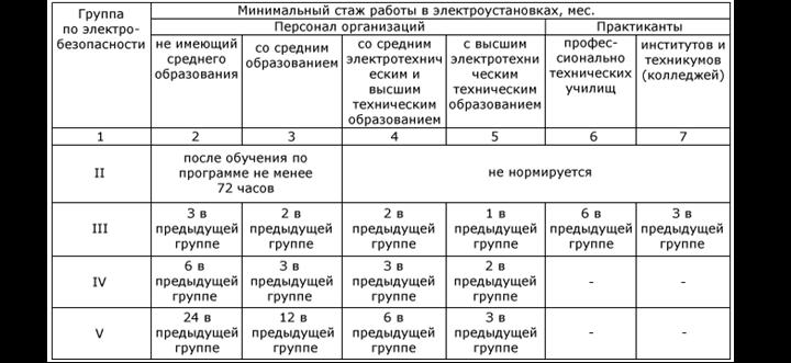 пот рм -007-98: